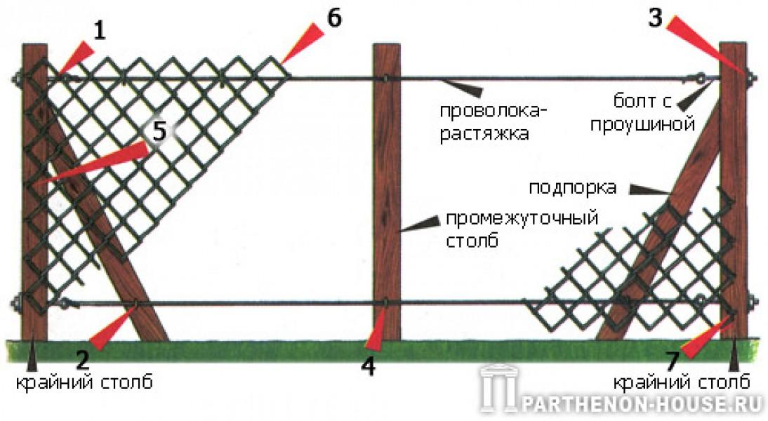 Временный забор из сетки рабицы своими руками 65